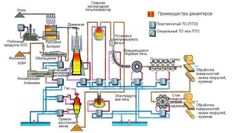 Учебник Каганов,Блинов Автоматизация И Управление Металлургическими Процессами